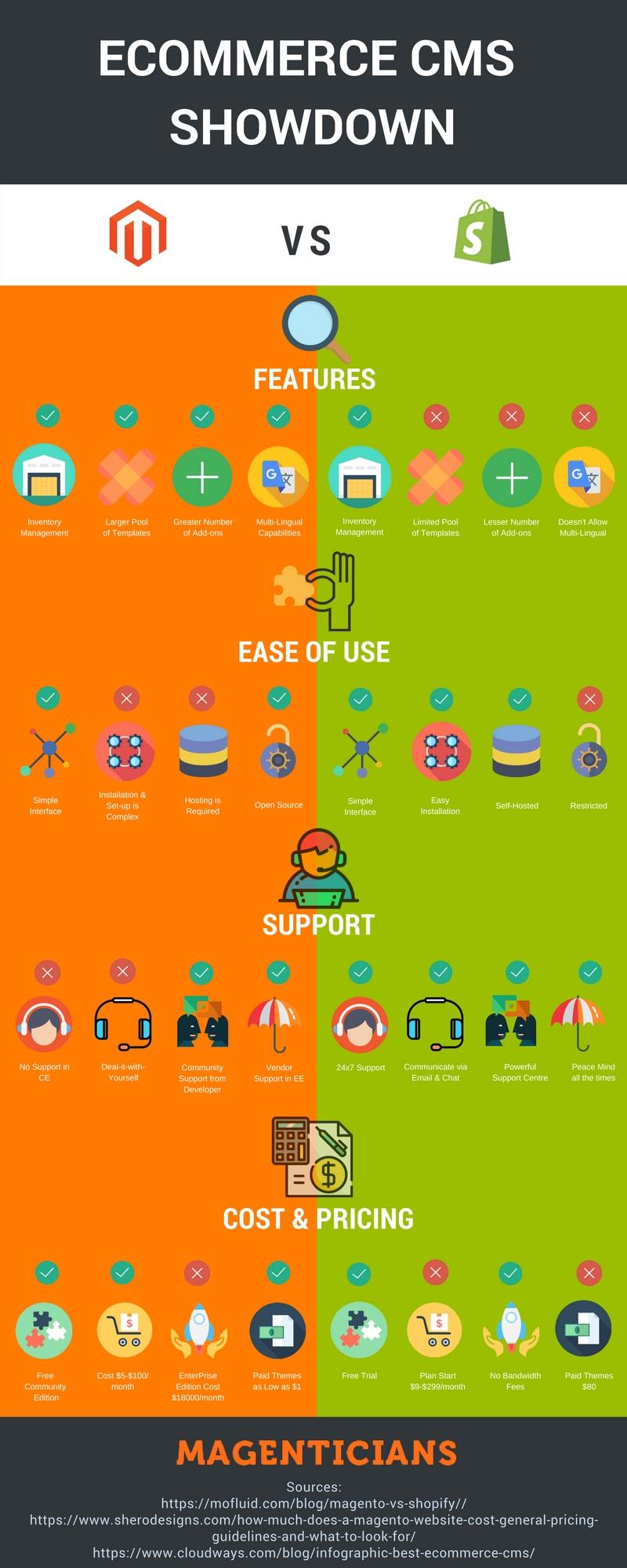 Magento vs Shopify Infographic